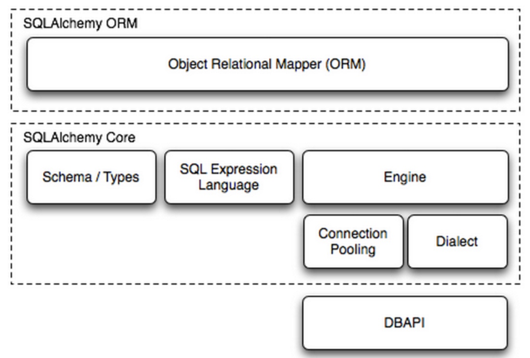 orm-sqlalchemy-core